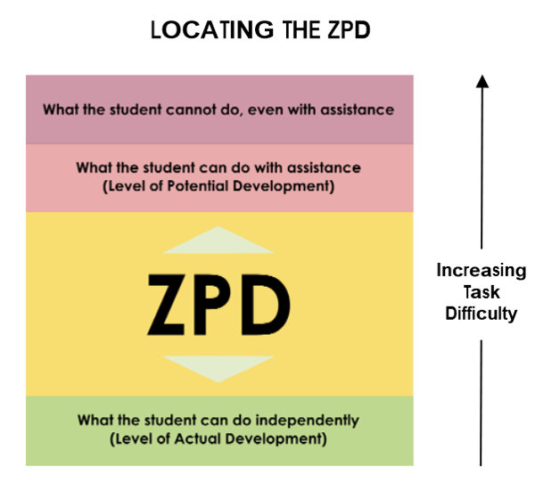 Pd scaffolding according to vygotskys theory the zpd describes the area between a childs current and future ability the zpd is a hypothesized construct that describes ccuart Image collections